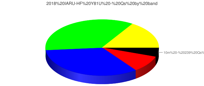 2018 IARU-HF Y81U - Qs by band